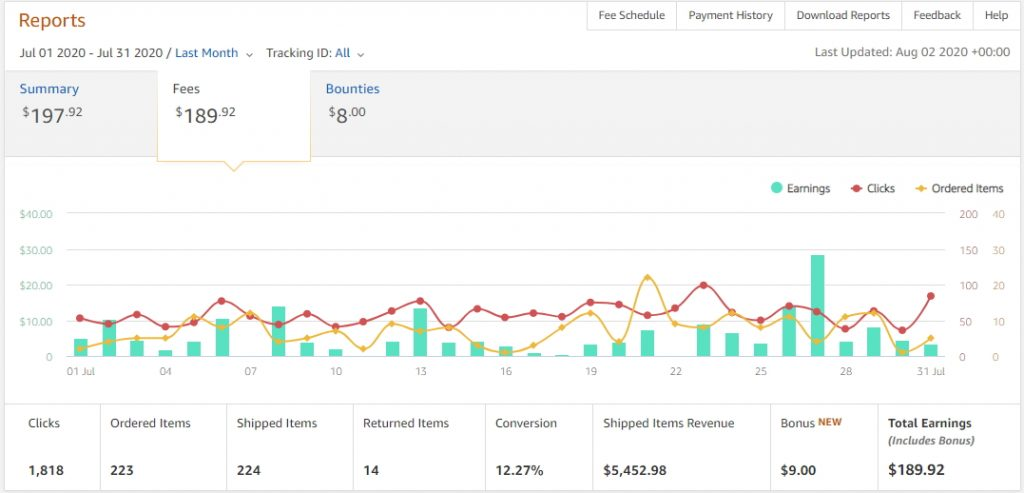 screenshots of amazon blog income for july 2020